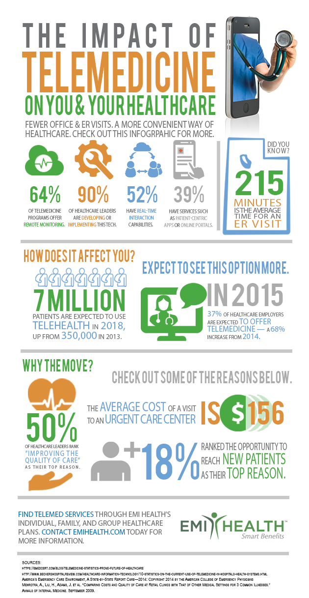 impact of telehealth infographic